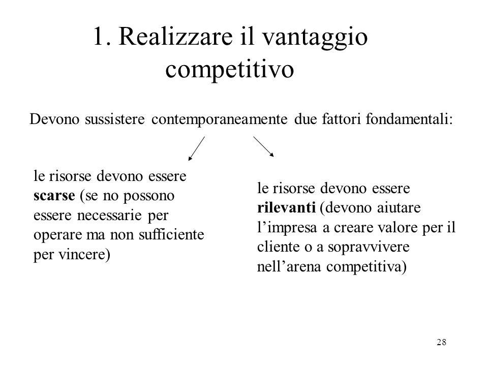 28 1. Realizzare il vantaggio competitivo Devono sussistere contemporaneamente due fattori fondamentali: le risorse devono essere scarse (se no posson
