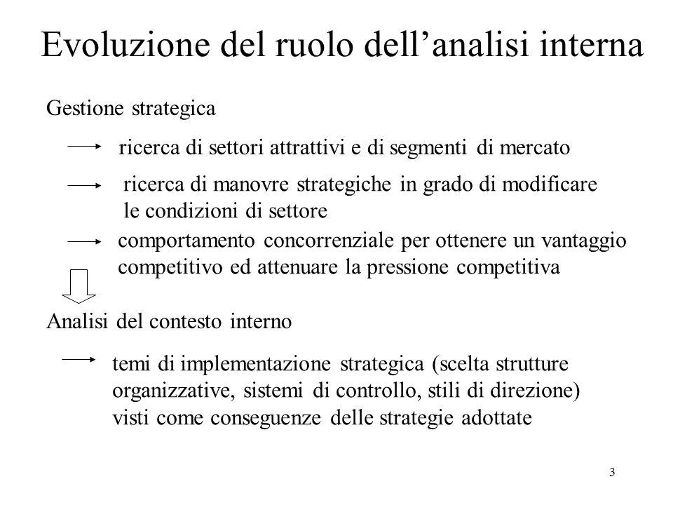 3 ricerca di settori attrattivi e di segmenti di mercato Evoluzione del ruolo dellanalisi interna Gestione strategica ricerca di manovre strategiche i