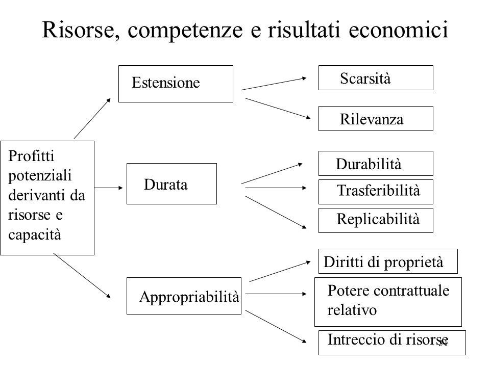 31 Risorse, competenze e risultati economici Scarsità Rilevanza Durabilità Trasferibilità Replicabilità Diritti di proprietà Potere contrattuale relat
