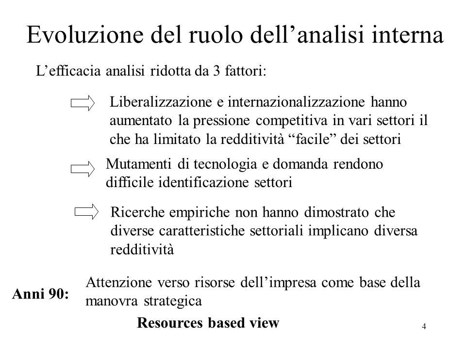 4 Evoluzione del ruolo dellanalisi interna Lefficacia analisi ridotta da 3 fattori: Liberalizzazione e internazionalizzazione hanno aumentato la press