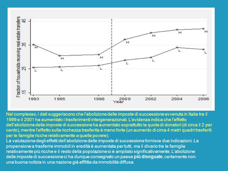 Nel complesso, i dati suggeriscono che labolizione delle imposte di successione avvenuta in Italia tra il 1999 e il 2001 ha aumentato i trasferimenti