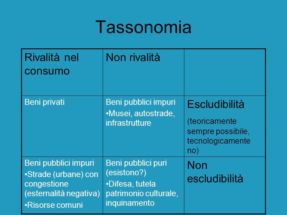 Tassonomia Rivalità nel consumo Non rivalità Beni privatiBeni pubblici impuri Musei, autostrade, infrastrutture Escludibilità (teoricamente sempre pos