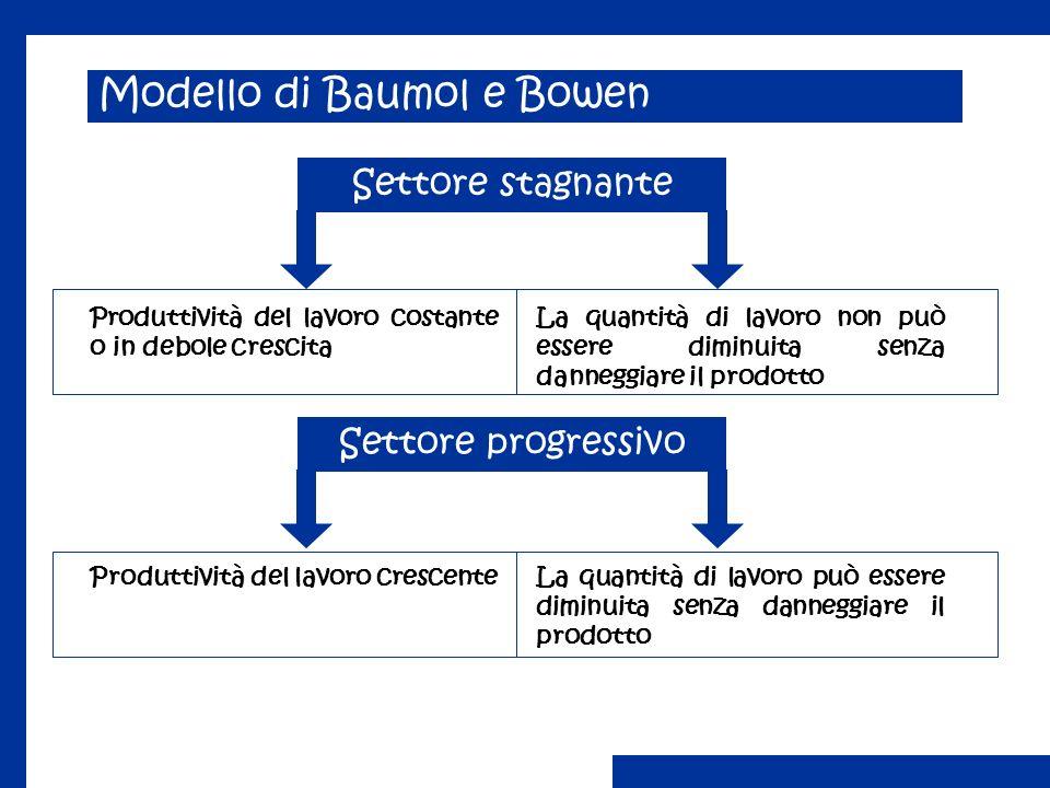 Modello di Baumol e Bowen Settore stagnante Produttività del lavoro costante o in debole crescita La quantità di lavoro non può essere diminuita senza