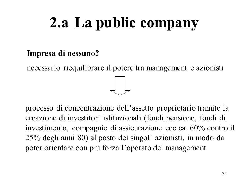 21 2.aLa public company necessario riequilibrare il potere tra management e azionisti Impresa di nessuno? processo di concentrazione dellassetto propr