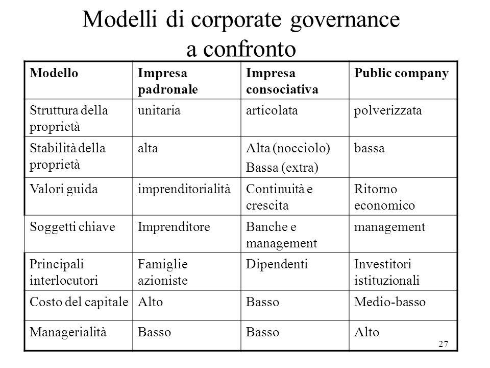 27 Modelli di corporate governance a confronto ModelloImpresa padronale Impresa consociativa Public company Struttura della proprietà unitariaarticola