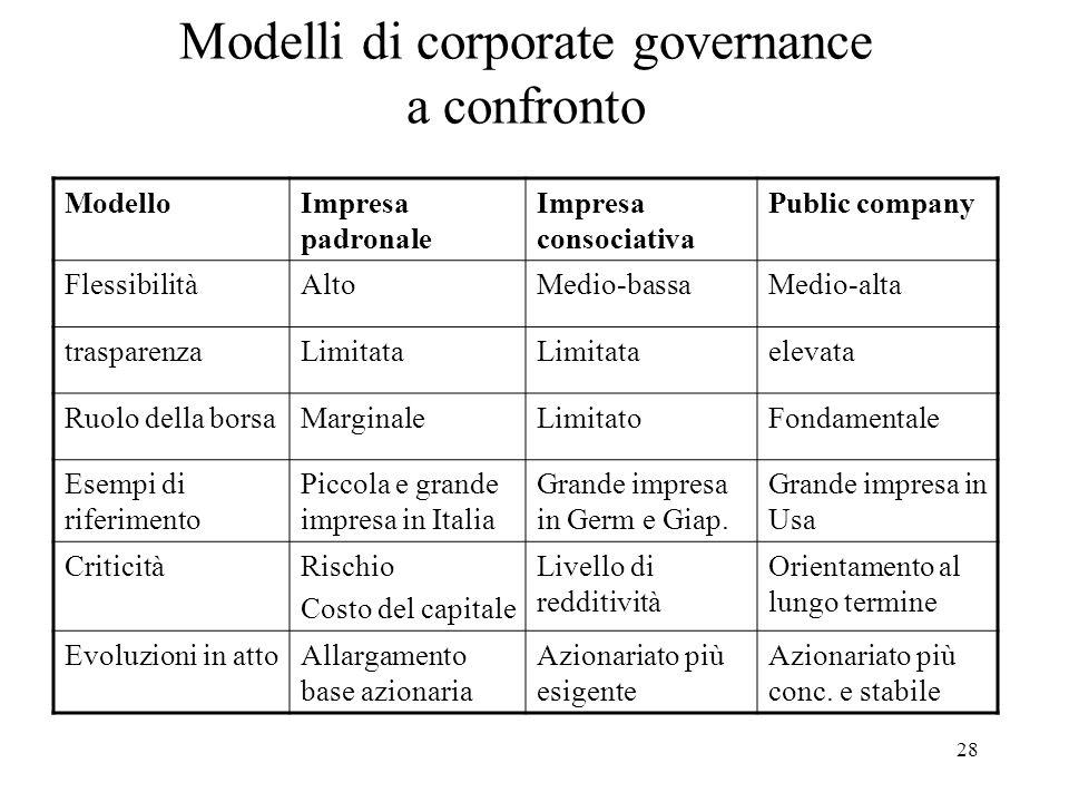28 Modelli di corporate governance a confronto ModelloImpresa padronale Impresa consociativa Public company FlessibilitàAltoMedio-bassaMedio-alta tras