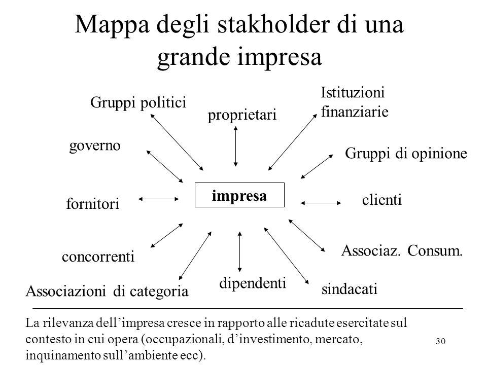 30 Mappa degli stakholder di una grande impresa impresa proprietari Istituzioni finanziarie Gruppi di opinione clienti Associaz. Consum. sindacati dip