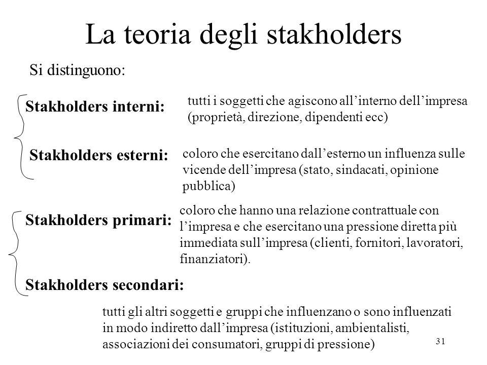 31 Si distinguono: La teoria degli stakholders Stakholders interni: Stakholders esterni: tutti i soggetti che agiscono allinterno dellimpresa (proprie