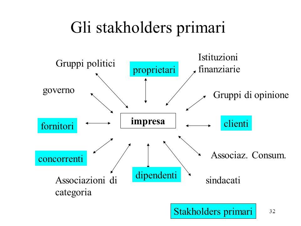 32 Gli stakholders primari impresa proprietari Istituzioni finanziarie Gruppi di opinione clienti Associaz. Consum. sindacati dipendenti Associazioni