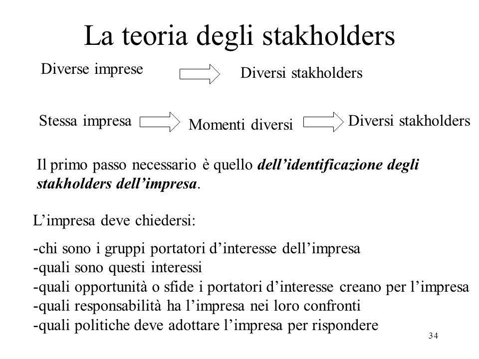 34 La teoria degli stakholders Il primo passo necessario è quello dellidentificazione degli stakholders dellimpresa. Diverse imprese Stessa impresa Li