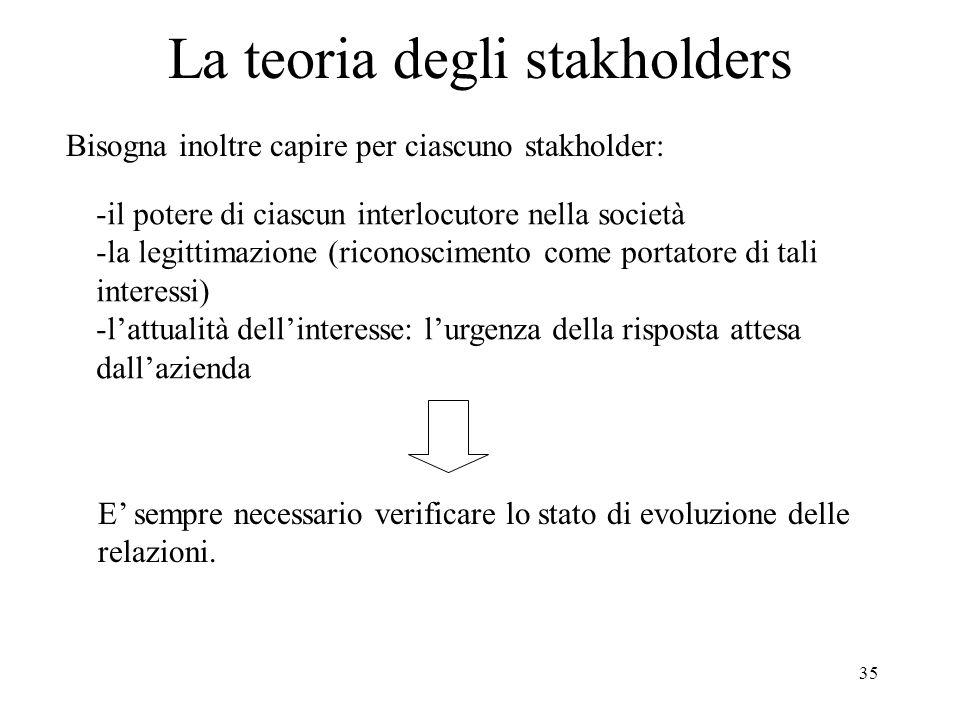 35 La teoria degli stakholders Bisogna inoltre capire per ciascuno stakholder: -il potere di ciascun interlocutore nella società -la legittimazione (r