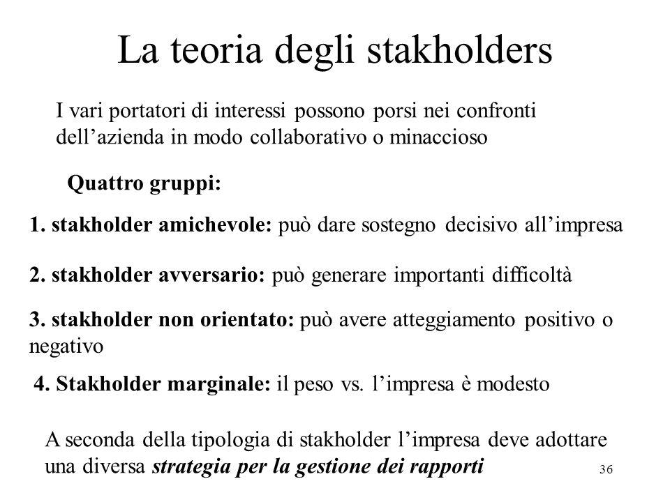 36 La teoria degli stakholders I vari portatori di interessi possono porsi nei confronti dellazienda in modo collaborativo o minaccioso Quattro gruppi