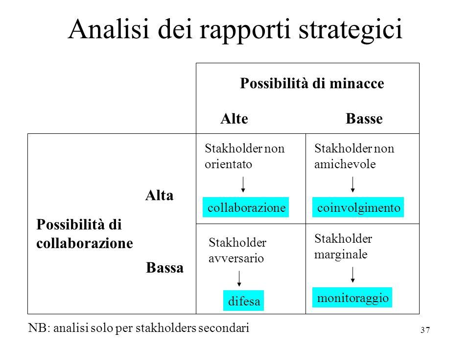 37 Analisi dei rapporti strategici Possibilità di minacce AlteBasse Stakholder non orientato collaborazione Stakholder non amichevole coinvolgimento P