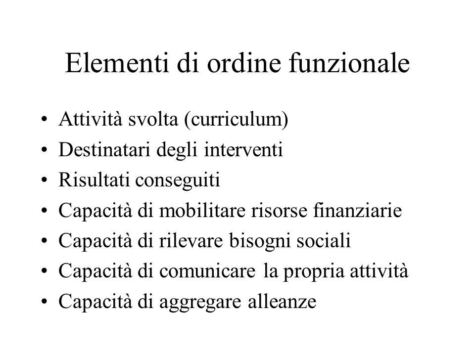 Elementi di ordine funzionale Attività svolta (curriculum) Destinatari degli interventi Risultati conseguiti Capacità di mobilitare risorse finanziari