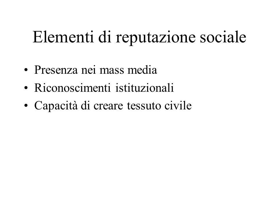 Elementi di reputazione sociale Presenza nei mass media Riconoscimenti istituzionali Capacità di creare tessuto civile