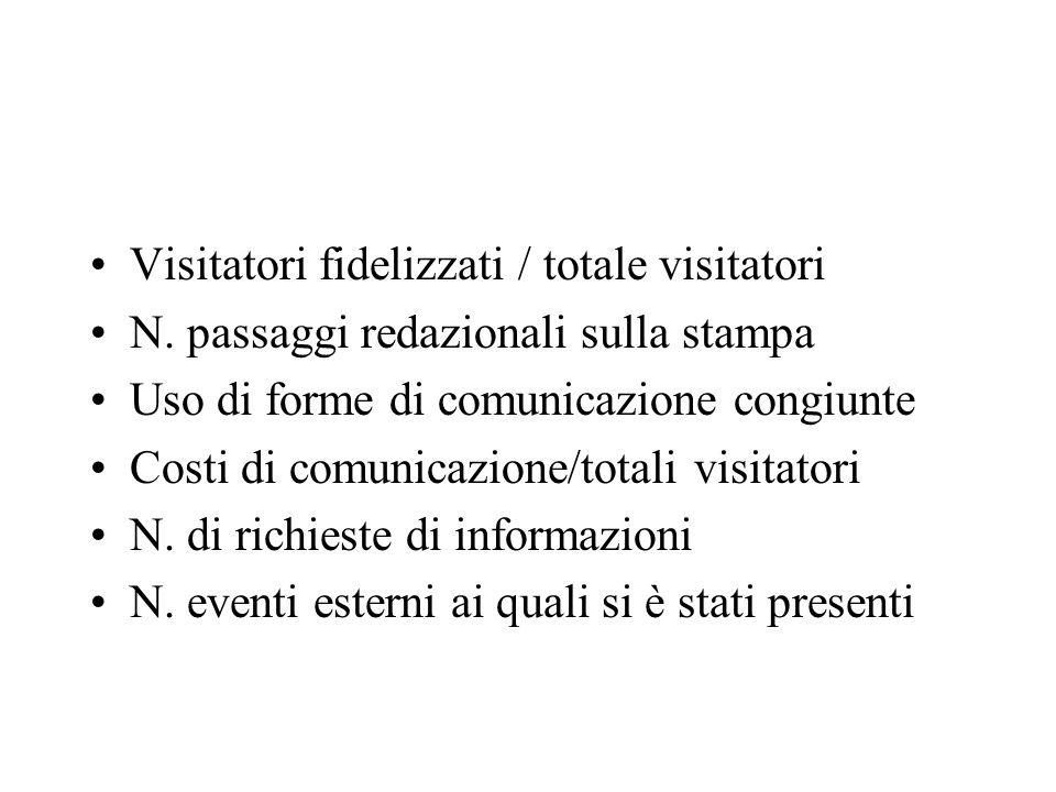 Visitatori fidelizzati / totale visitatori N. passaggi redazionali sulla stampa Uso di forme di comunicazione congiunte Costi di comunicazione/totali