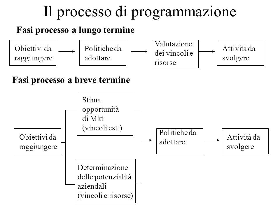 Il processo di programmazione Obiettivi da raggiungere Politiche da adottare Valutazione dei vincoli e risorse Attività da svolgere Obiettivi da raggi