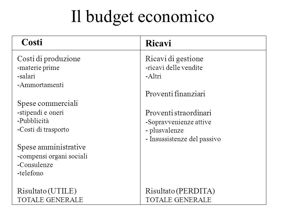 Il budget economico Costi Ricavi Costi di produzione -materie prime -salari -Ammortamenti Spese commerciali -stipendi e oneri -Pubblicità -Costi di tr