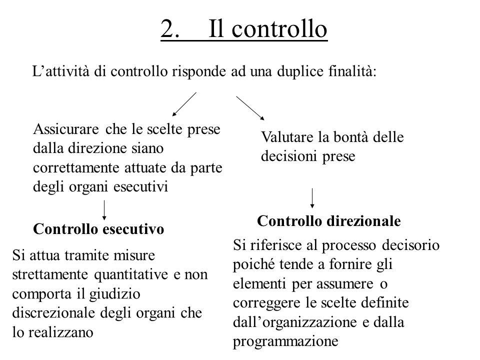 2.Il controllo Lattività di controllo risponde ad una duplice finalità: Assicurare che le scelte prese dalla direzione siano correttamente attuate da