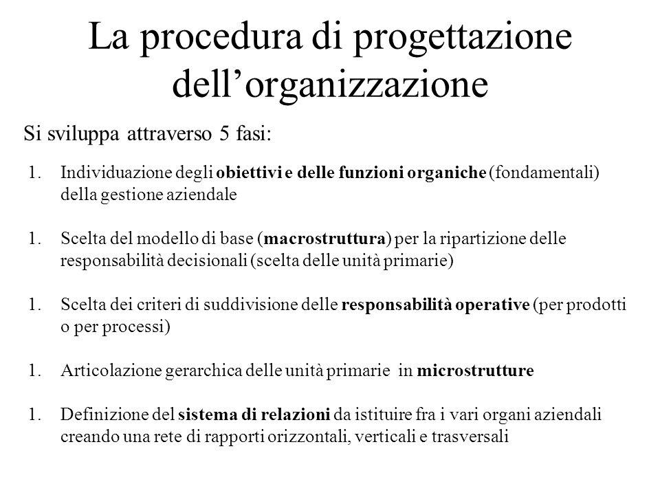 La procedura di progettazione dellorganizzazione Si sviluppa attraverso 5 fasi: 1.Individuazione degli obiettivi e delle funzioni organiche (fondament