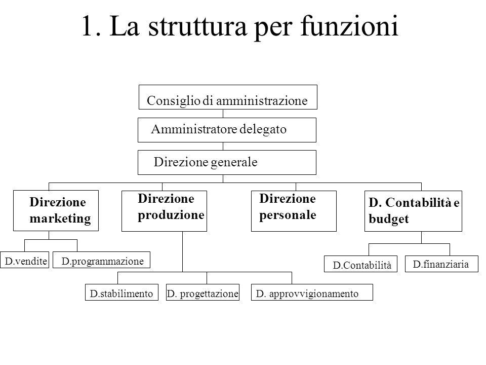 1. La struttura per funzioni Consiglio di amministrazione Amministratore delegato Direzione generale Direzione marketing Direzione produzione Direzion