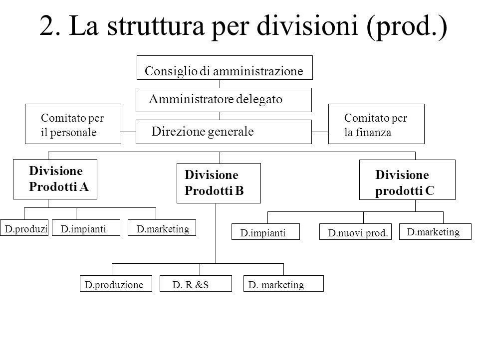 2. La struttura per divisioni (prod.) Consiglio di amministrazione Amministratore delegato Direzione generale Divisione Prodotti A Divisione Prodotti