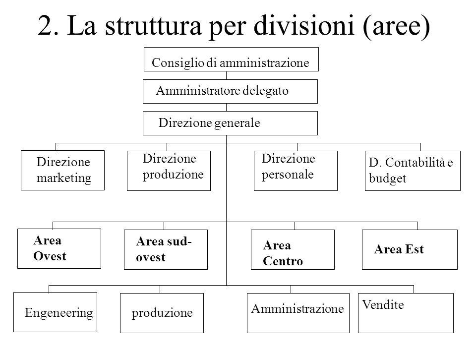 2. La struttura per divisioni (aree) Consiglio di amministrazione Amministratore delegato Direzione generale Direzione marketing Direzione produzione