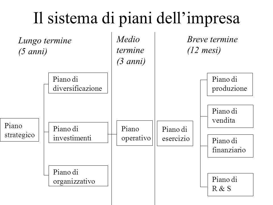 Il sistema di piani dellimpresa Piano strategico Piano di diversificazione Piano di investimenti Piano di organizzativo Piano operativo Piano di produ