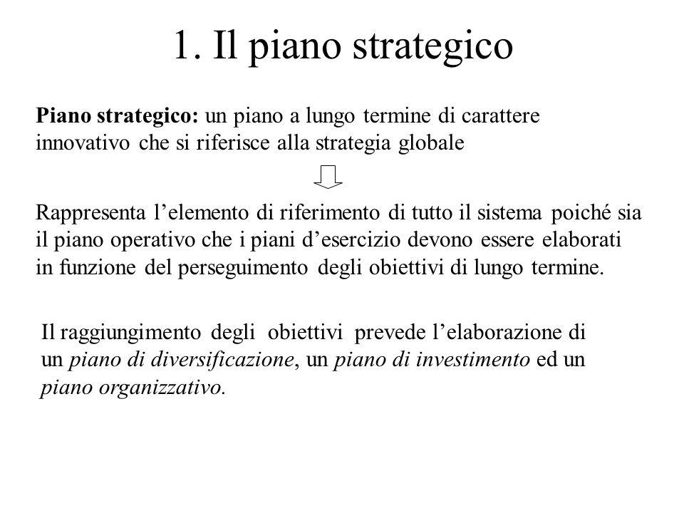 1. Il piano strategico Piano strategico: un piano a lungo termine di carattere innovativo che si riferisce alla strategia globale Rappresenta lelement