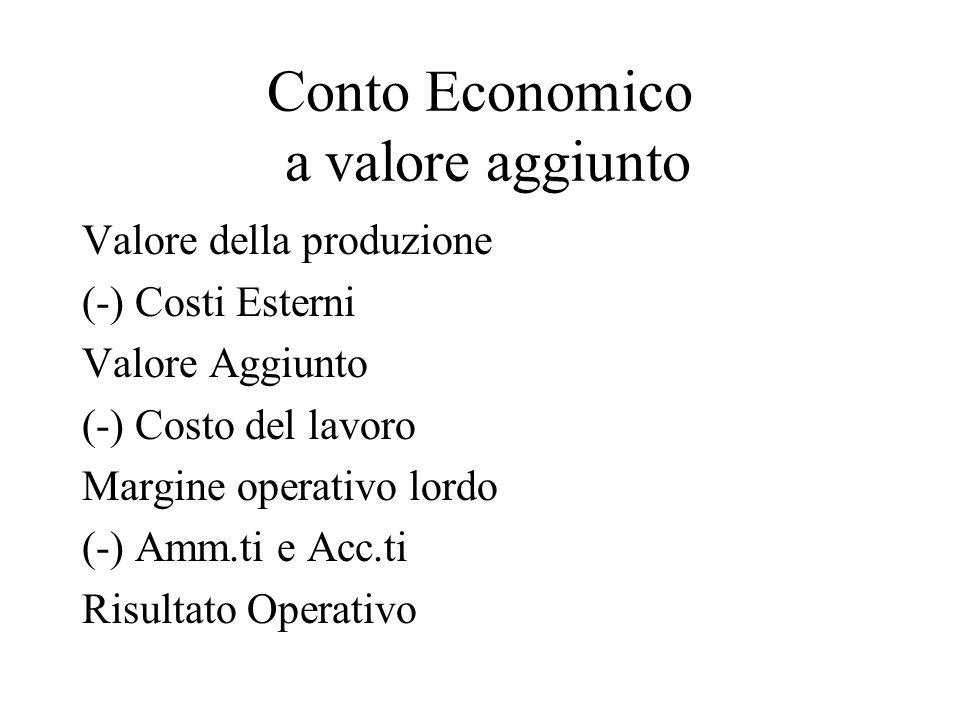 Conto Economico a valore aggiunto Valore della produzione (-) Costi Esterni Valore Aggiunto (-) Costo del lavoro Margine operativo lordo (-) Amm.ti e Acc.ti Risultato Operativo