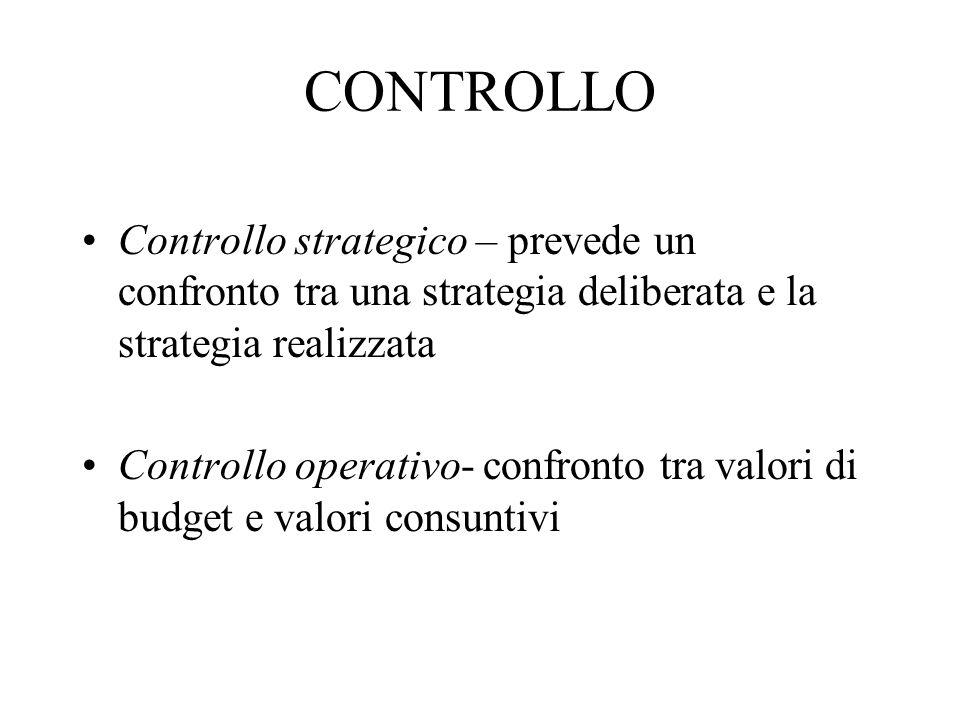 CONTROLLO Controllo strategico – prevede un confronto tra una strategia deliberata e la strategia realizzata Controllo operativo- confronto tra valori di budget e valori consuntivi