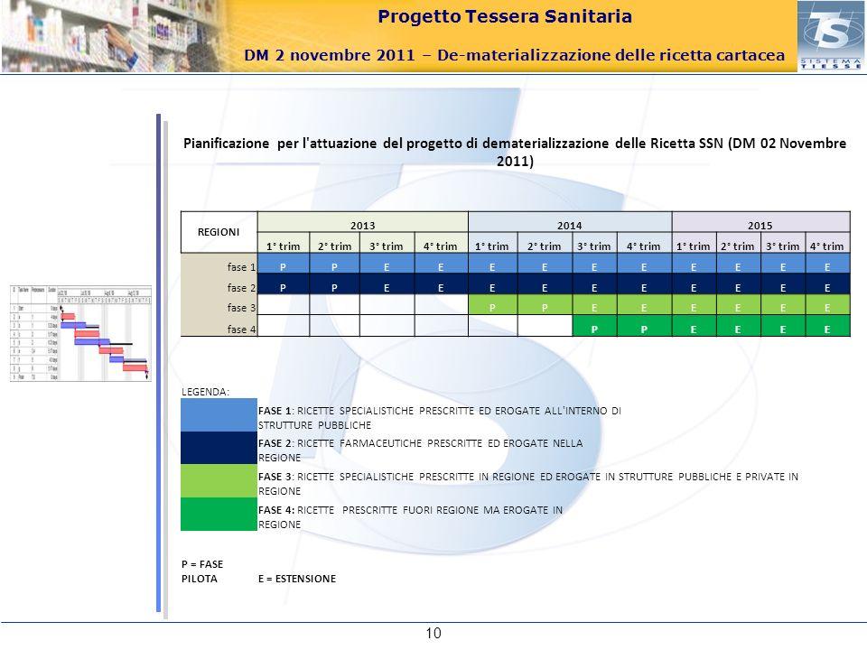 Progetto Tessera Sanitaria DM 2 novembre 2011 – De-materializzazione delle ricetta cartacea 10 Pianificazione per l'attuazione del progetto di demater