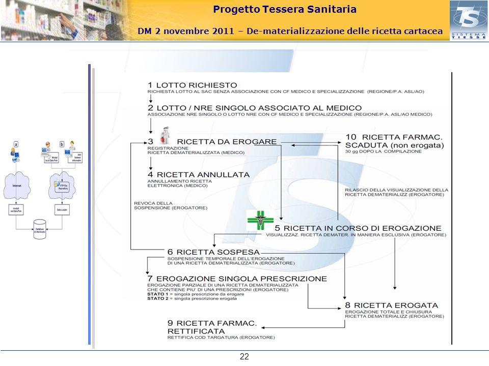 Progetto Tessera Sanitaria DM 2 novembre 2011 – De-materializzazione delle ricetta cartacea 22