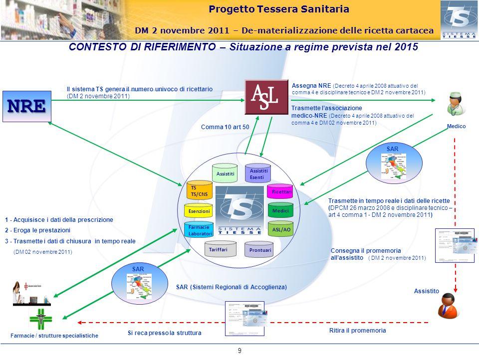 Progetto Tessera Sanitaria DM 2 novembre 2011 – De-materializzazione delle ricetta cartacea Medico 1 - Acquisisce i dati della prescrizione 2 - Eroga