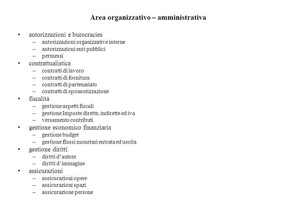 Area organizzativo – amministrativa autorizzazioni e burocracies –autorizzazioni organizzative interne –autorizzazioni enti pubblici –permessi contrat