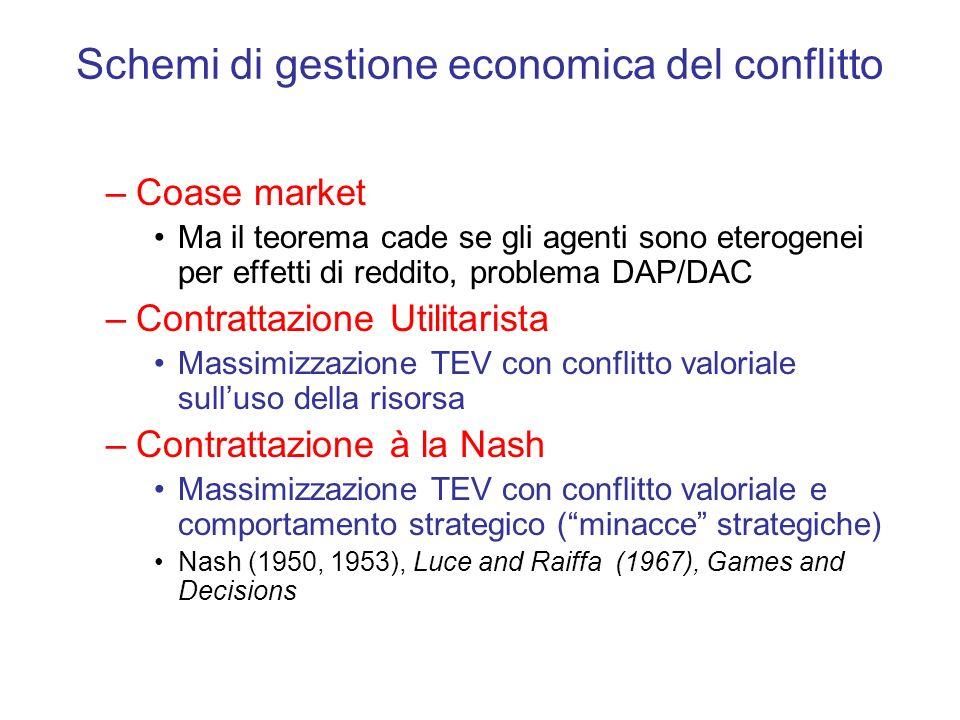 Schemi di gestione economica del conflitto –Coase market Ma il teorema cade se gli agenti sono eterogenei per effetti di reddito, problema DAP/DAC –Co