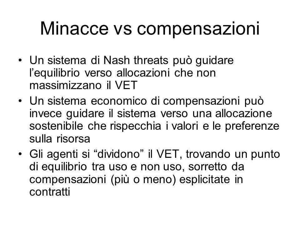 Minacce vs compensazioni Un sistema di Nash threats può guidare lequilibrio verso allocazioni che non massimizzano il VET Un sistema economico di comp