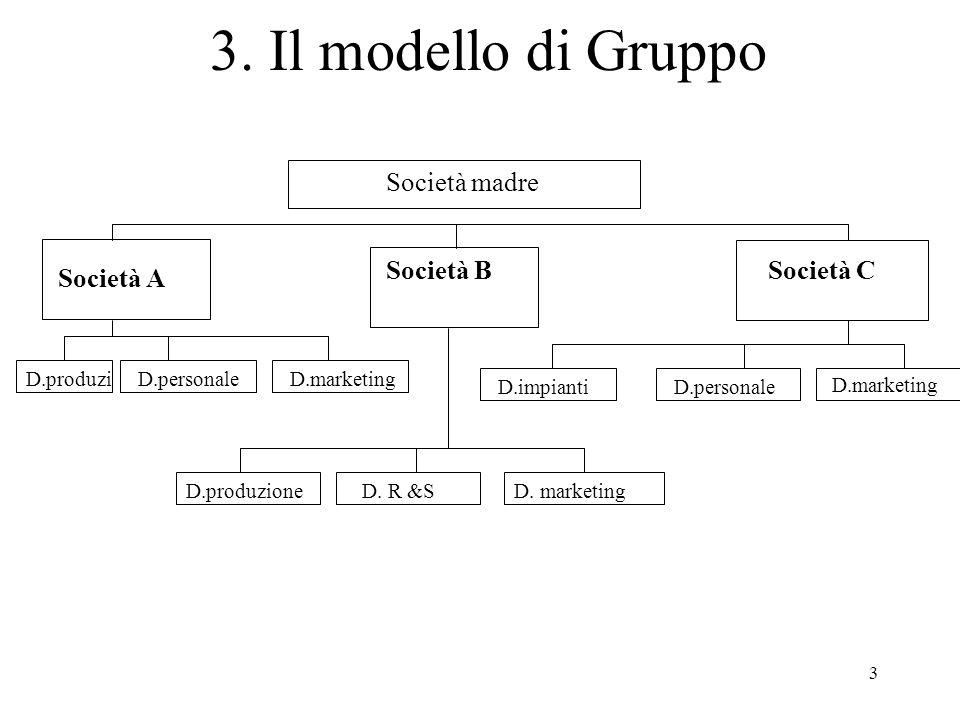 3 3. Il modello di Gruppo Società madre Società A Società BSocietà C D.produziD.personale D.produzioneD. R &SD. marketing D.personale D.marketing D.im
