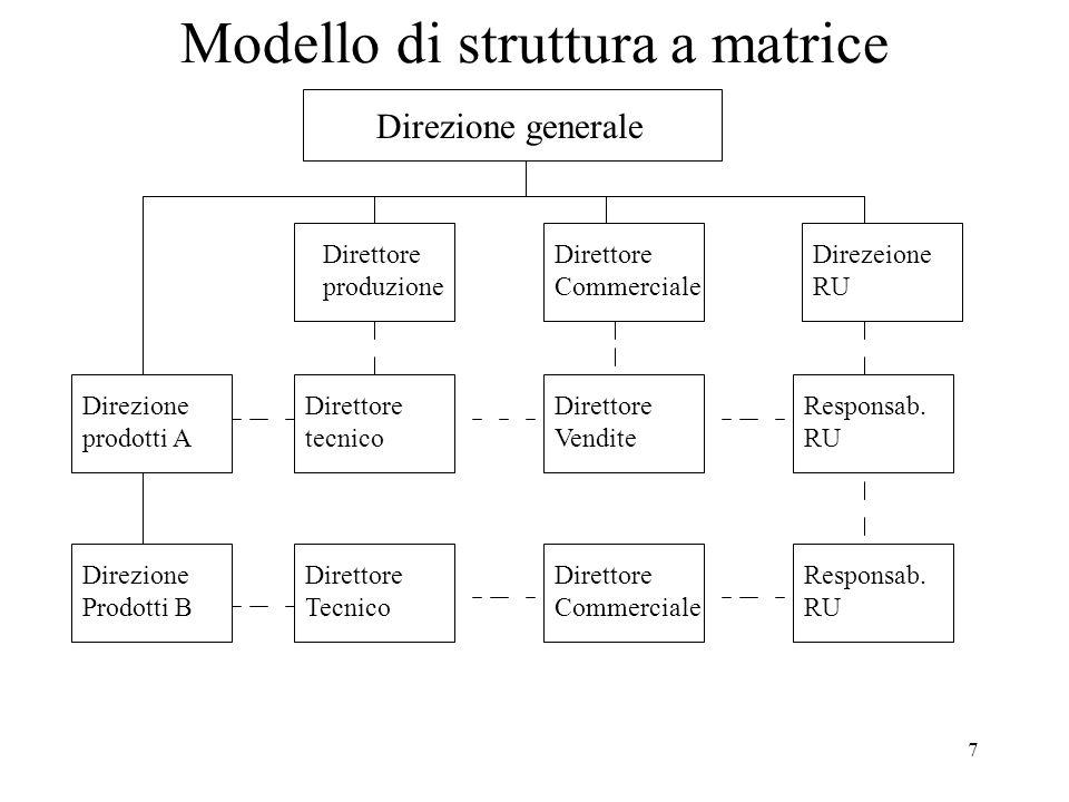 8 I percorsi alternativi di sviluppo La scelta del modello organizzativo è strettamente connessa alle opportunità di crescita che si presentano nel corso del tempo allimpresa.