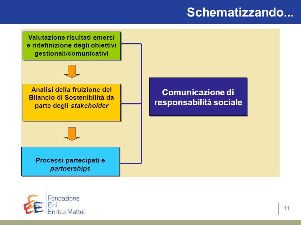 10 Schematizzando... METODOLOGIA Preparazione Costruzione del sistema Redazione COMUNICAZIONE PARTECIPAZIONE Strutture di GOVERNANCE FRUIZIONE