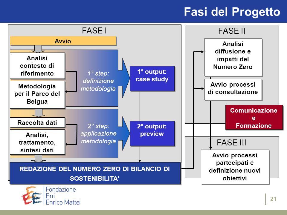 20 Il Numero Zero del BS Lavvio del processo prevede la stesura di un Numero Zero del Bilancio di Sostenibilità, che sarà redatto in base allo stato d