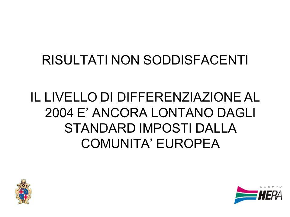 RISULTATI NON SODDISFACENTI IL LIVELLO DI DIFFERENZIAZIONE AL 2004 E ANCORA LONTANO DAGLI STANDARD IMPOSTI DALLA COMUNITA EUROPEA