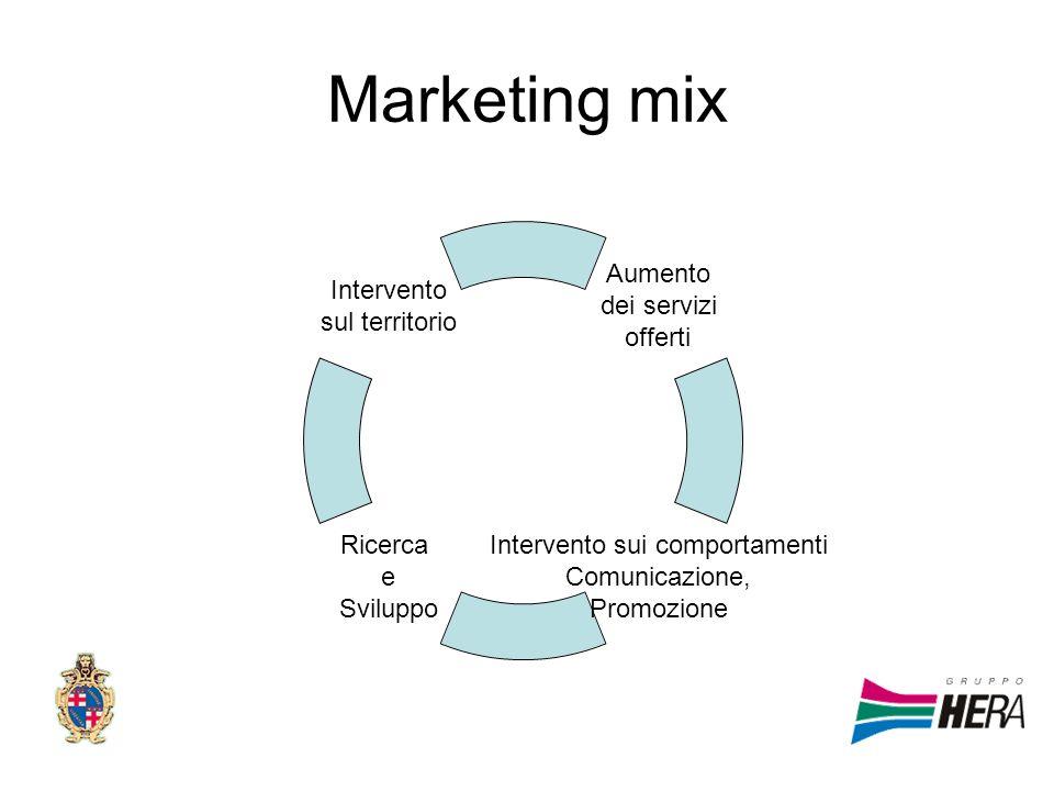 Marketing mix Aumento dei servizi offerti Intervento sui comportamenti Comunicazione, Promozione Ricerca e Sviluppo Intervento sul territorio