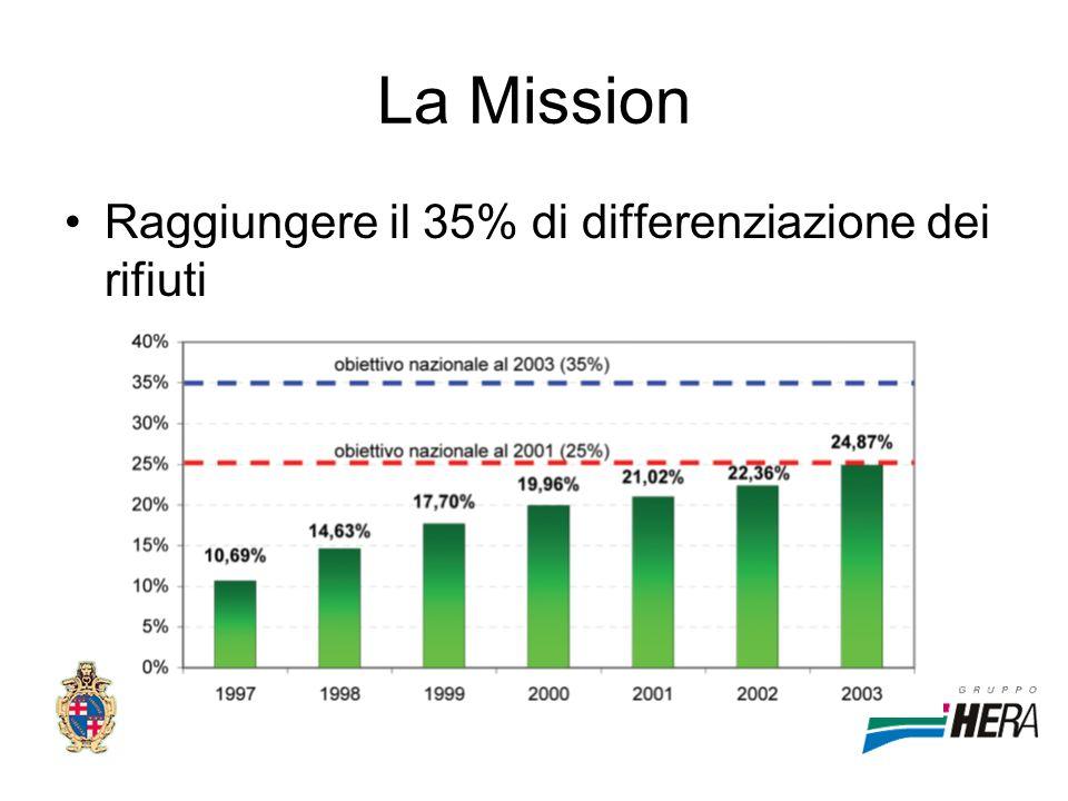 La Mission Raggiungere il 35% di differenziazione dei rifiuti