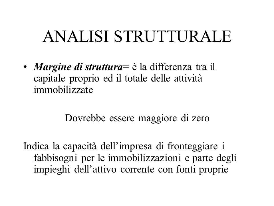 ANALISI STRUTTURALE Margine di struttura= è la differenza tra il capitale proprio ed il totale delle attività immobilizzate Dovrebbe essere maggiore d