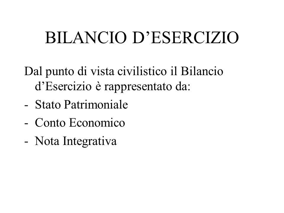 BILANCIO DESERCIZIO Dal punto di vista civilistico il Bilancio dEsercizio è rappresentato da: -Stato Patrimoniale -Conto Economico -Nota Integrativa