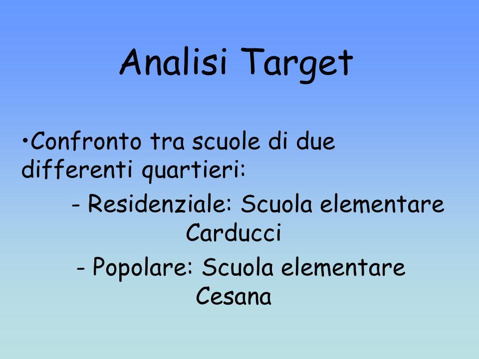 Analisi Target Confronto tra scuole di due differenti quartieri: - Residenziale: Scuola elementare Carducci - Popolare: Scuola elementare Cesana