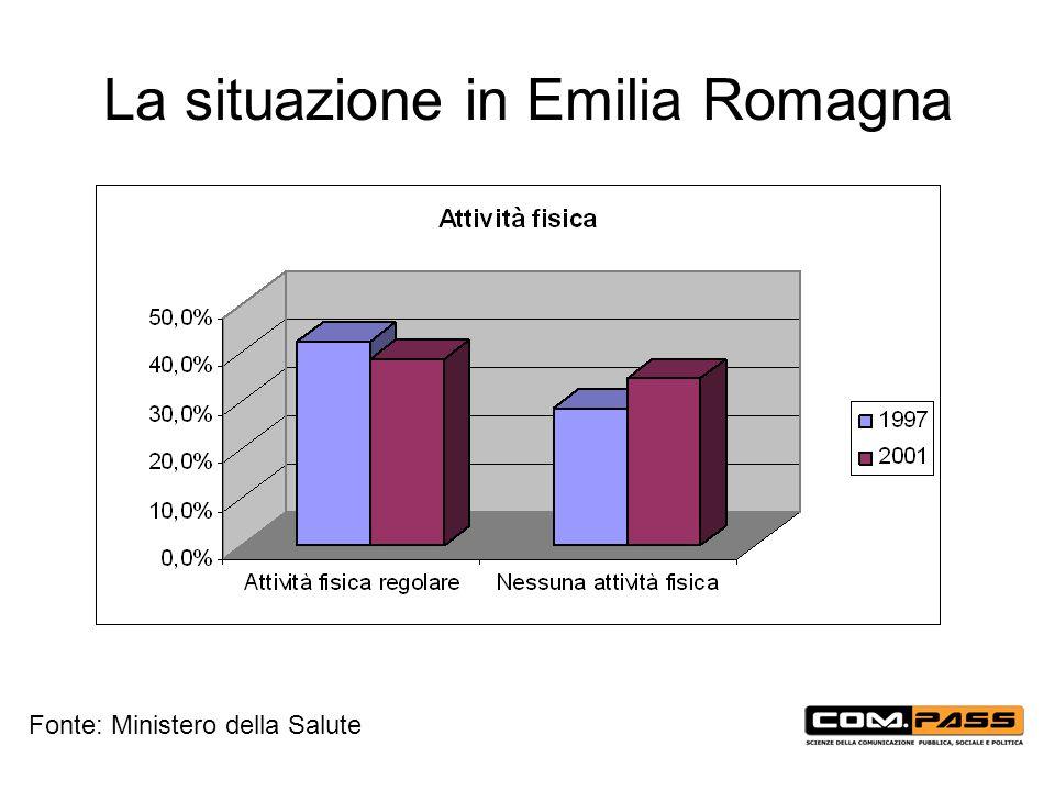 La situazione in Emilia Romagna Fonte: Ministero della Salute