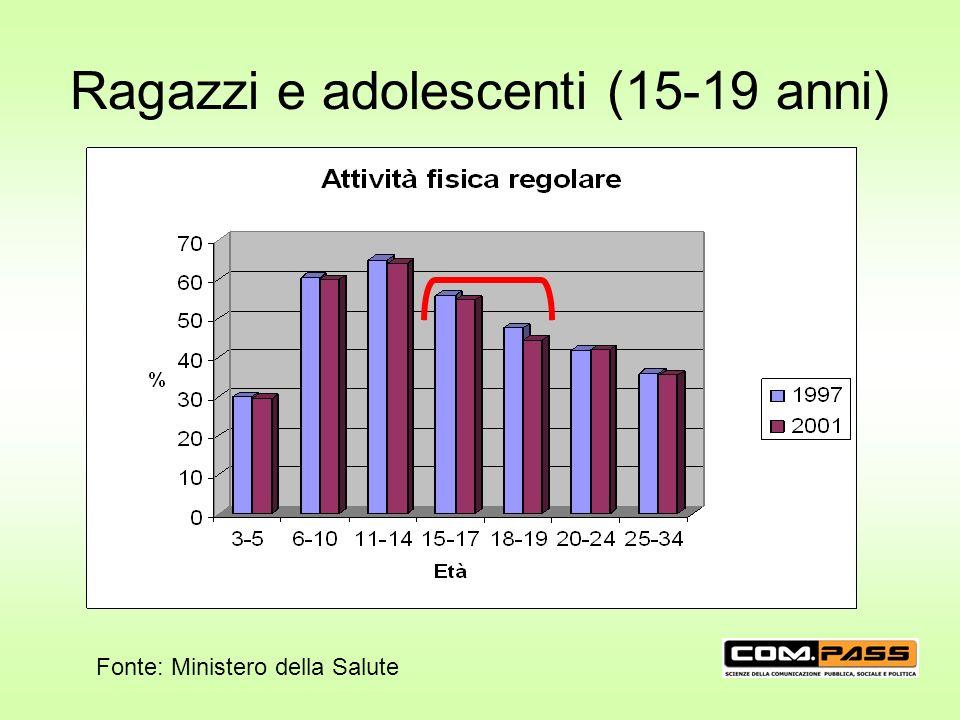 Ragazzi e adolescenti (15-19 anni) Fonte: Ministero della Salute