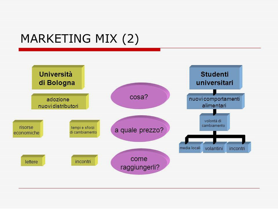 MARKETING MIX (2) media locali incontri volantini lettere incontri adozione nuovi distributori risorse economiche tempi e sforzi di cambiamento volont